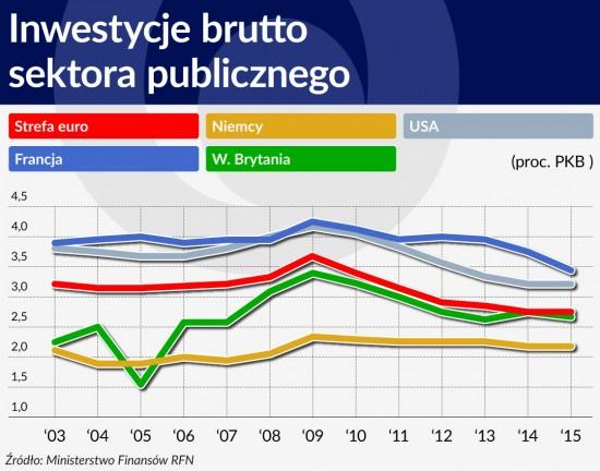 Inwestycje brutto sektora publicznego