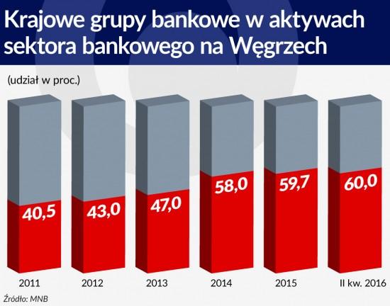 Krajowe grupy bankowe waktywach sektora bankowego na Wegrzech 1120