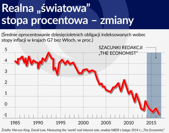 Realna swiatowa stopa procentowa – zmiany 1120