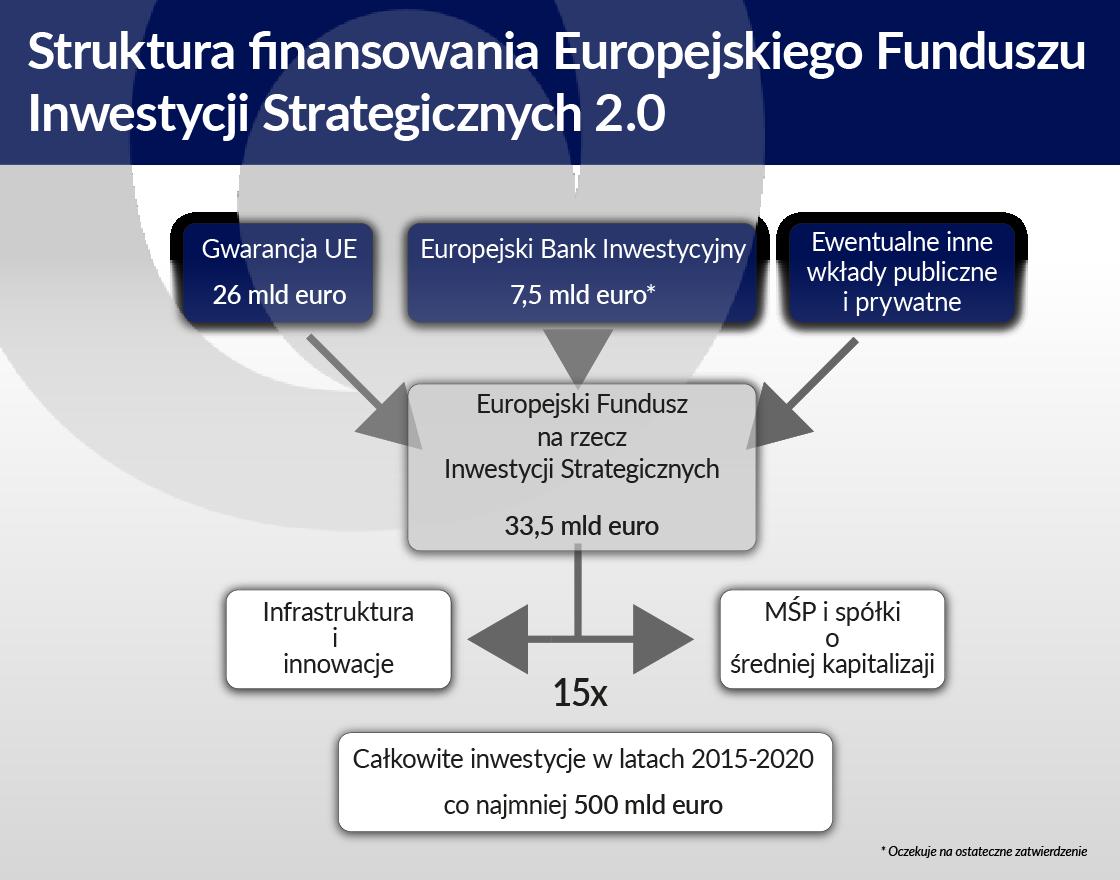 Struktura_finansowania_Europejskiego_Funduszu_Inwestycji_Strategicznych_png