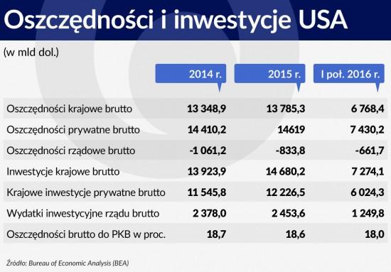 Tabela. Oszczednosci iinwestycje USA