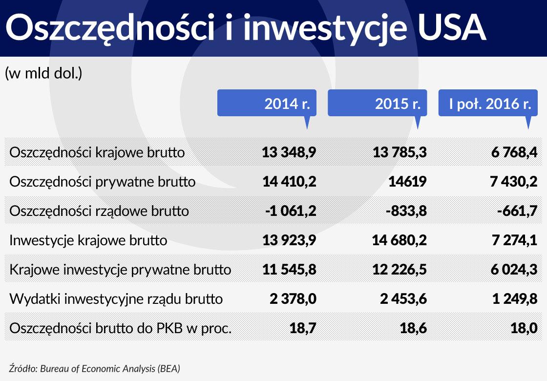 Tabela. Oszczednosci i inwestycje USA