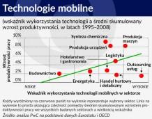 Operatorzy komórkowi współtworzą 3,2 proc. PKB Polski