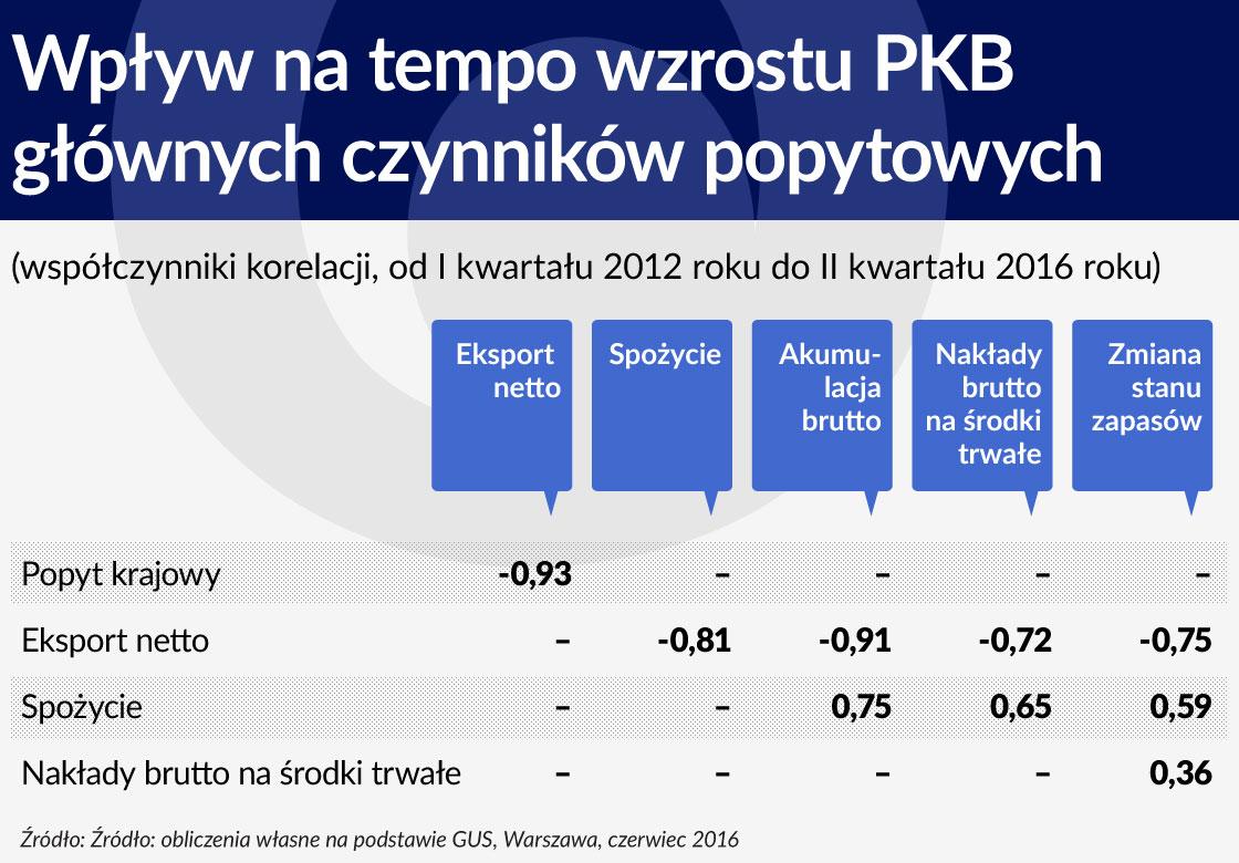 Wplyw na tempo wzrostu PKB glownych czynnikow popytowych 1120