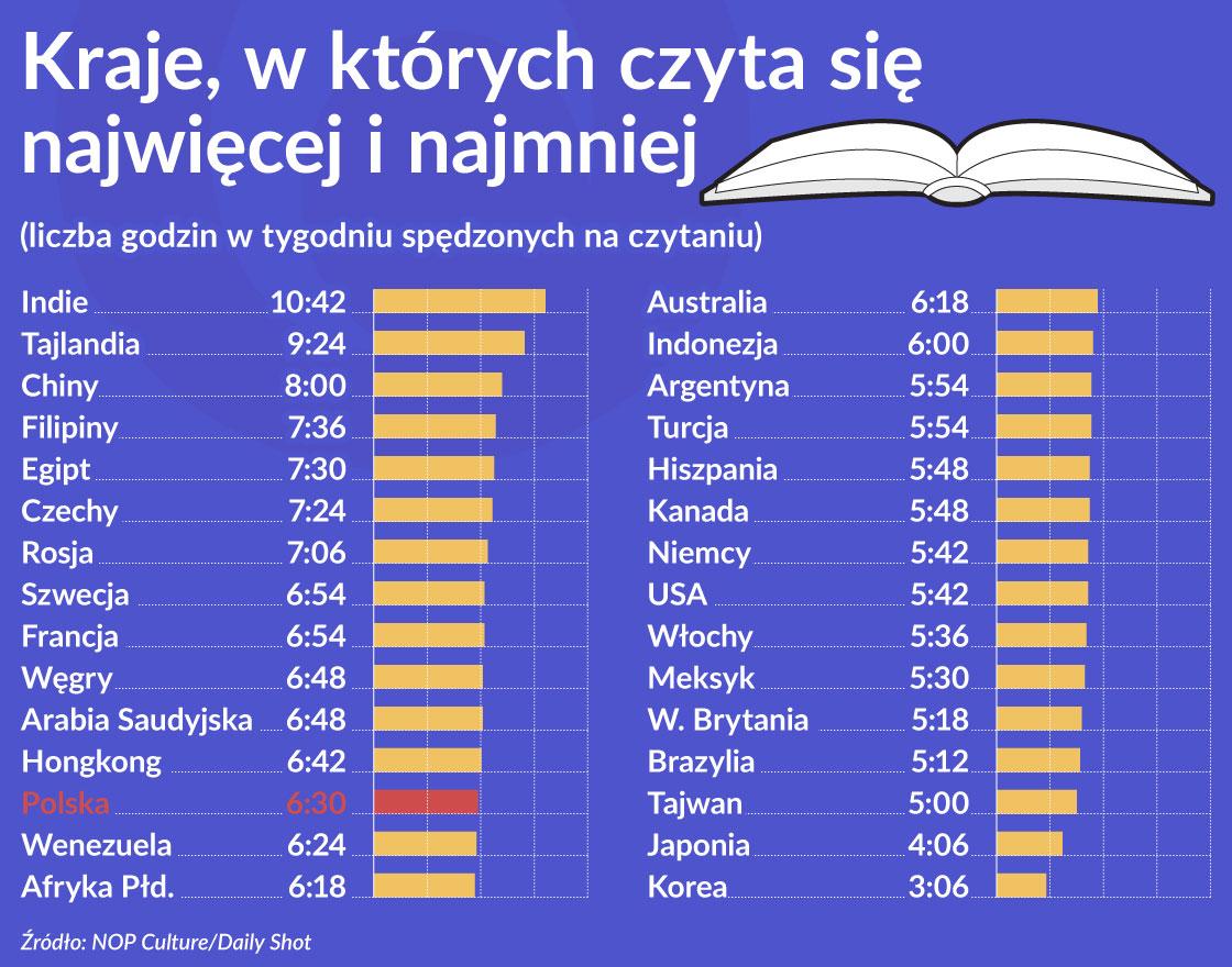 Wykres 1 OKO Kraje w ktorych czyta sie najwiecej i najmniej 1120