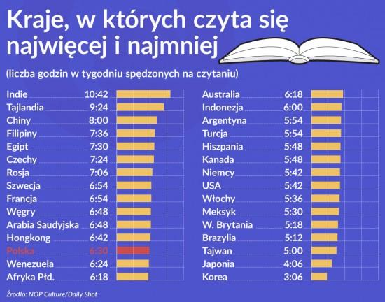 Wykres 1 OKO Kraje wktorych czyta sie najwiecej inajmniej 1120