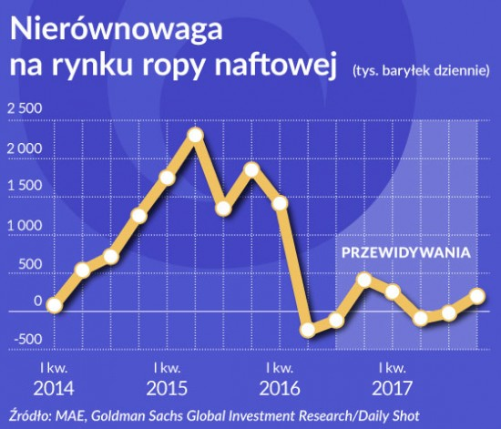 Wykres 1 OKO Nierównowaga na rynku ropy naftowej 560