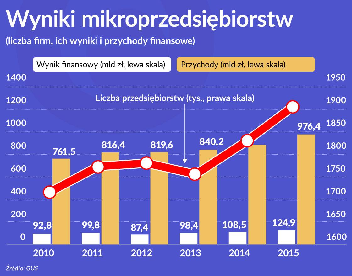 Wykres 1 OKO Wyniki mikroprzedsiebiorstw 1120
