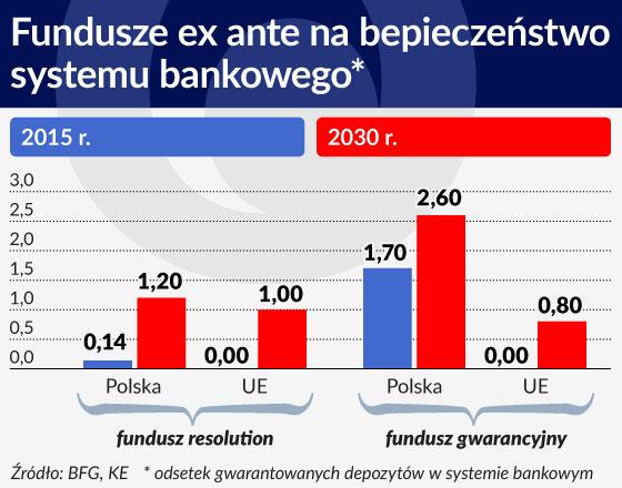 Skomplikowane regulacje na najtrudniejsze bankowe sytuacje