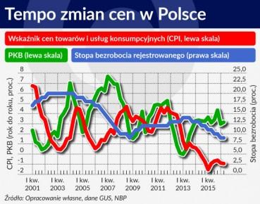 Wykres 1 OTWARCIE Tempo zmian cen w Polsce 560
