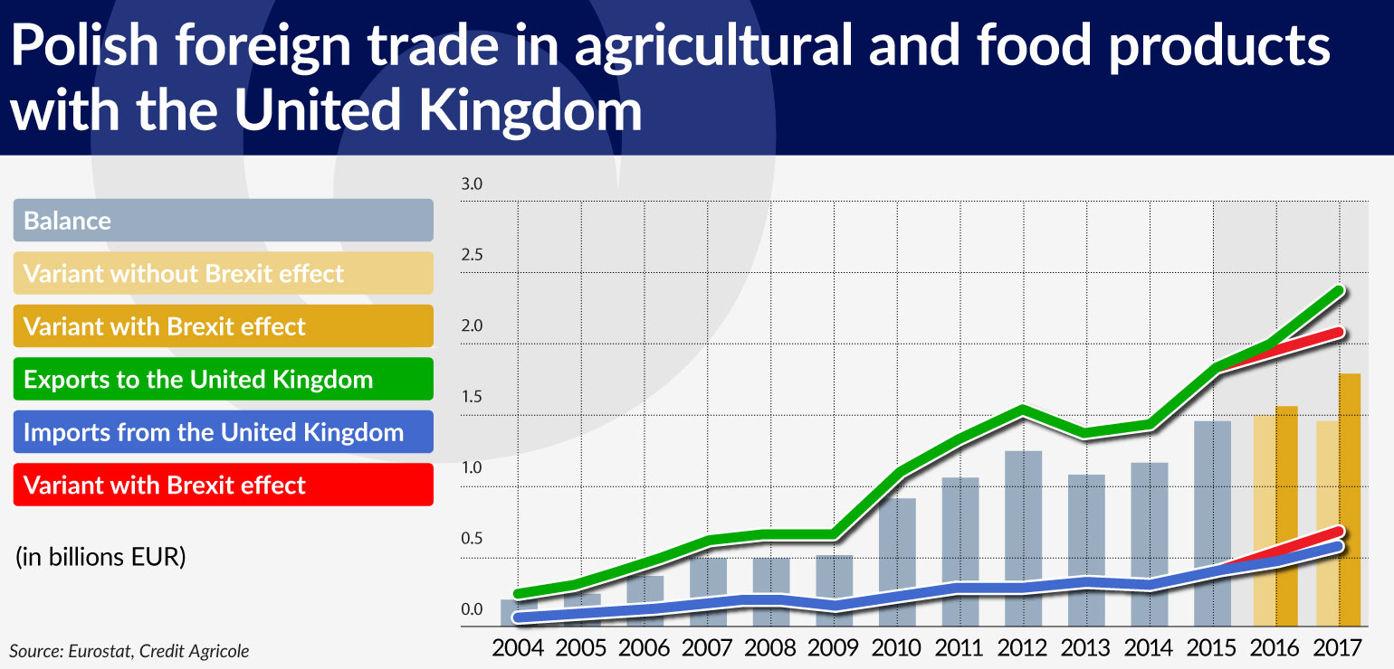 wykres-1-polish-foreign-trade-in-agricultural-and-food-products-with-the-united-kingdom-1540
