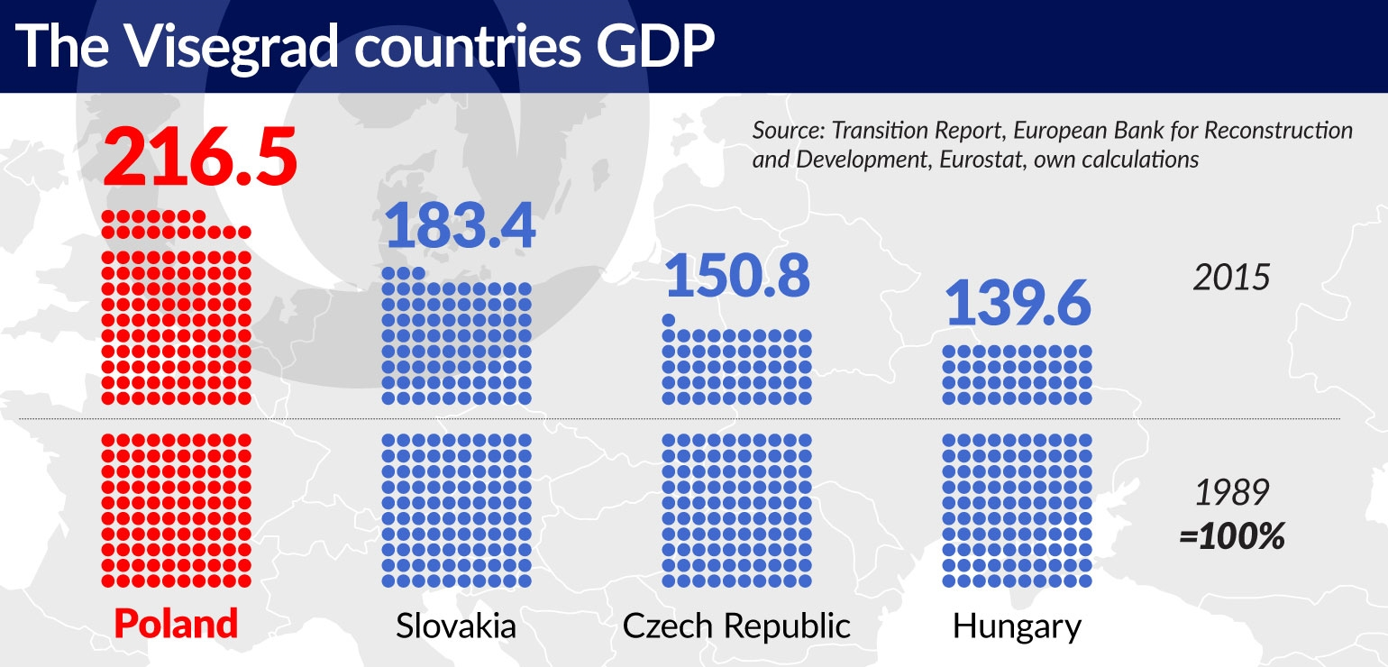 wykres-1-tthe-visegrad-countries-gdp-1540