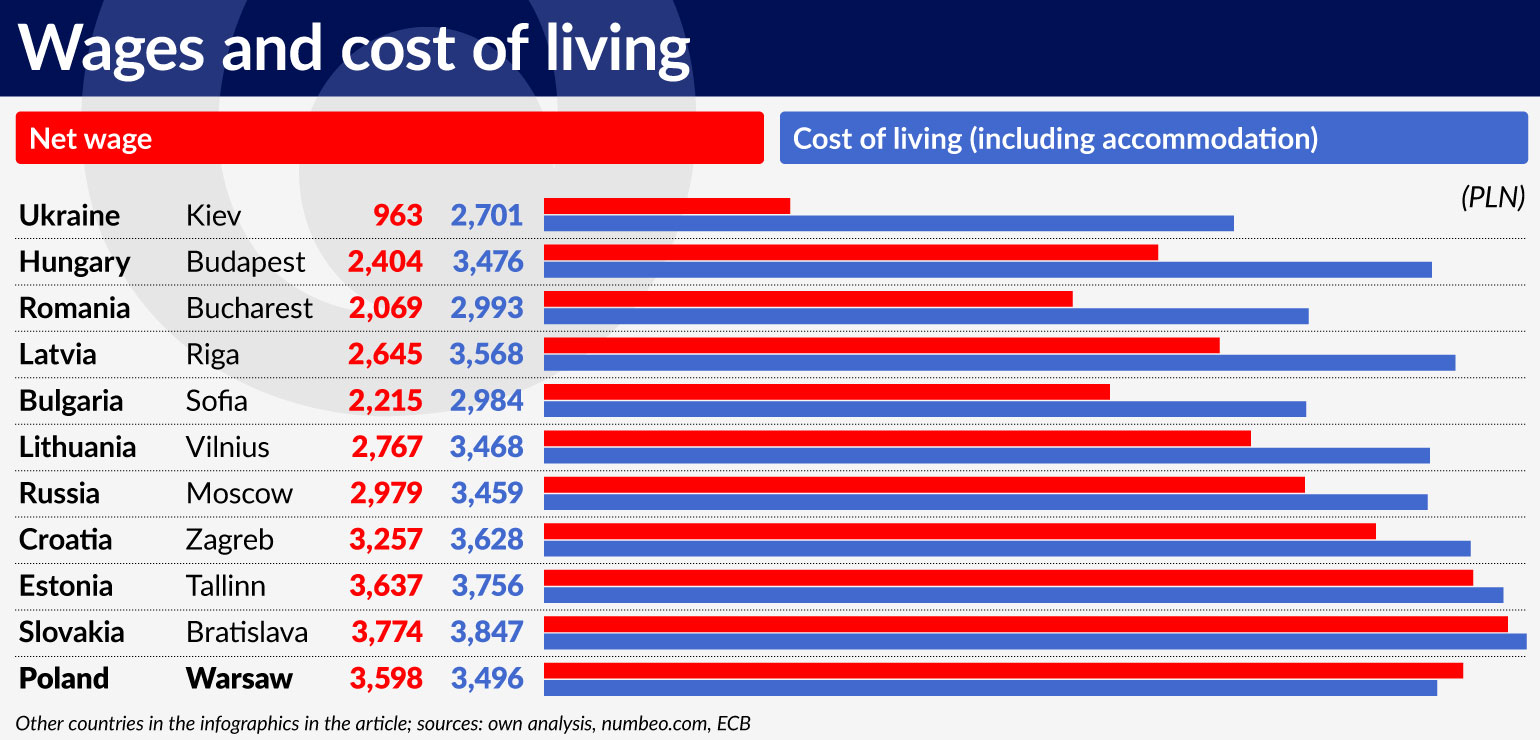 wykres-1-wages-and-cost-of-living-1540