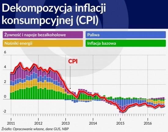 Wykres 2 SRODEK Dekompozycja inflacji konsumpcyjnej 1120