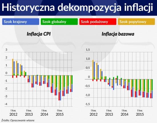 Wykres 4 SRODEK Historyczna dekompozycja inflacji 1120