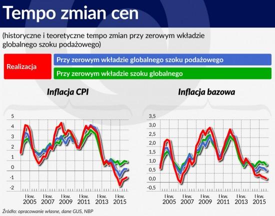 Wykres 6 SRODEK Tempo zmian cen 1120