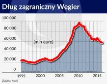 Węgry nieoczekiwanie powróciły do ligi inwestycyjnej