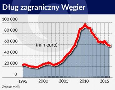Wykres Dlug zagraniczny Wegier