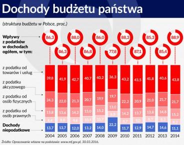 Wykres  Dochody budżetu państwa