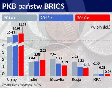 Wykres PKB panstw BRICS