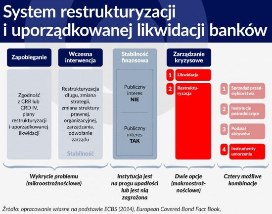Wykres System restrukturyzacji iuporządkowanej likwidacji bankow