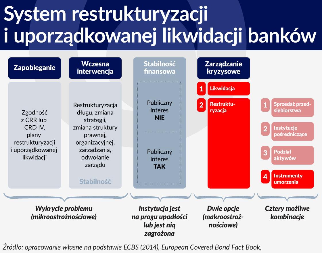 Wykres System restrukturyzacji i uporządkowanej likwidacji bankow