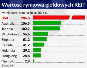 Wykres Wartosc rynkowa gieldowych REIT