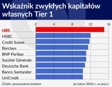 Jesienna depresja w bankach