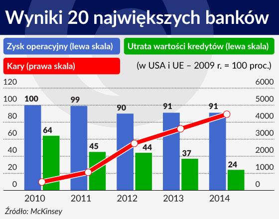 Zarabianie na bankowych kosztach