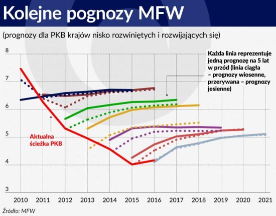Wykres. Kolejne pognozy MFW
