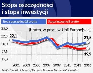 Wykres. Stopa oszczednosci i stopa inwestycji