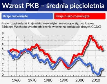 Wykres. Wzrost PKB – srednia piecioletnia