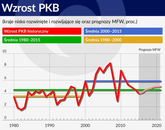 Wykres. Wzrost PKB