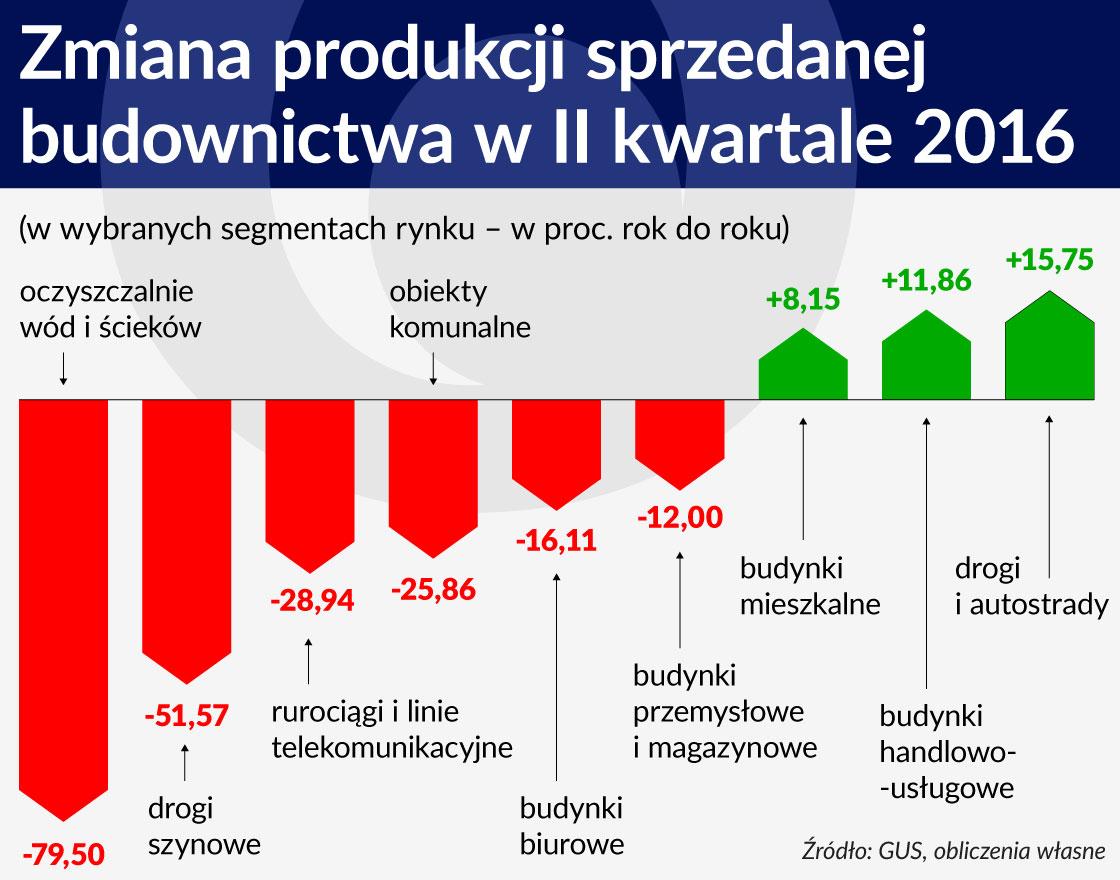 Zmiana produkcji sprzedanej budownictwa w II kwartale 2016