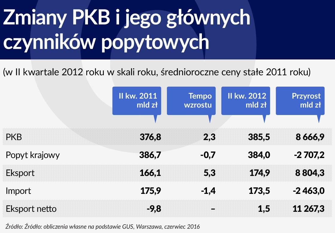 Zmiany PKB ijego glownych czynnikow popytowych 1120