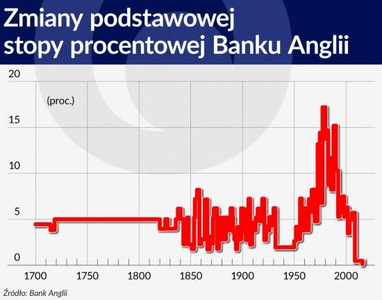 Zmiany podstawowej stopy procentowej Banku Anglii 1120
