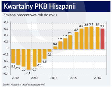 Hiszpania PKB