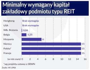Jest dużo do poprawienia w projekcie ustawy o REIT