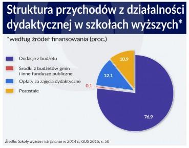 OF_Szkoly_wyzsze_7_11-3