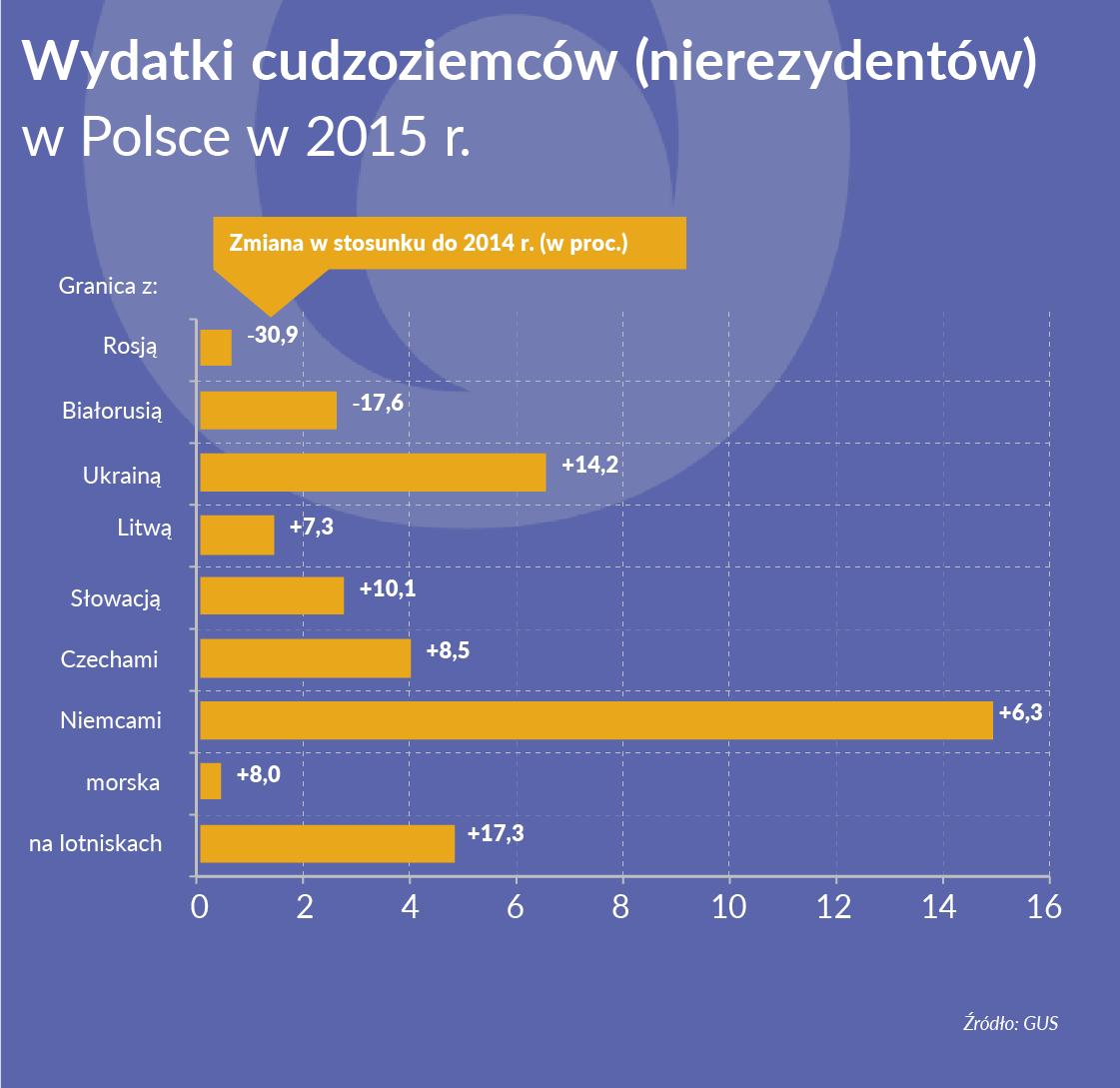 Cudzoziemcy wydają w Polsce średnio 482 złote
