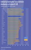 Znaczenie przemysłu w Europie maleje