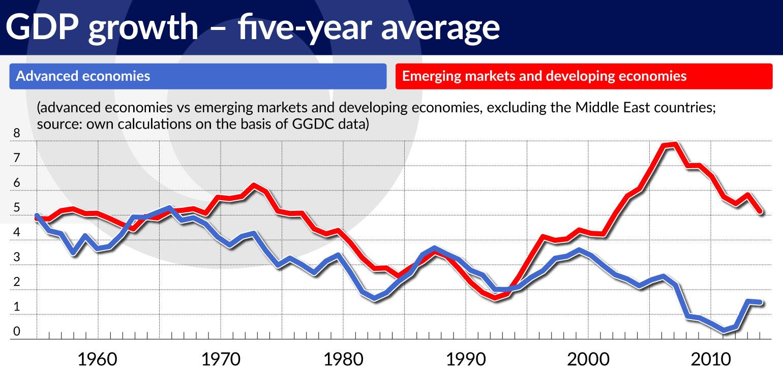 wykres-1-gdp-growth-five-year-average-1540