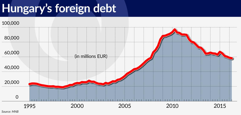 wykres-1-hungarys-foreign-debt-1540