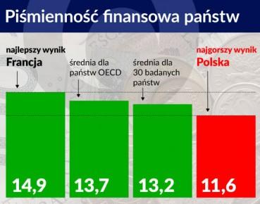 (Pozostałe kraje oraz opis badania w infografice w artykule)