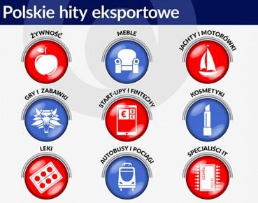 Wykres 1 Polskie hity eksportowe