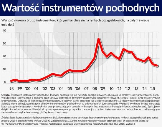 Wykres 3 Wartosc instrumentow pochodnych 1120