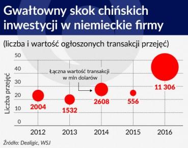 Wykres Gwaltowny skok chinskich inwestycji w niemieckie firmy 560