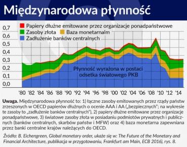 Wykres OTWARCIE Miedzynarodowa plynnosc