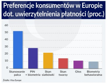 Wykres Preferencje dotyczace ewierzytelniania platnosci