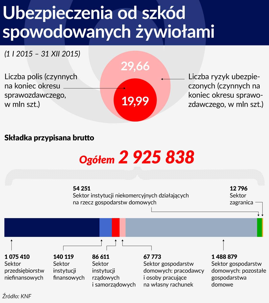 Wykres SRODEK Ubezpieczenia od szkod spowodowanych zywiolami 1120